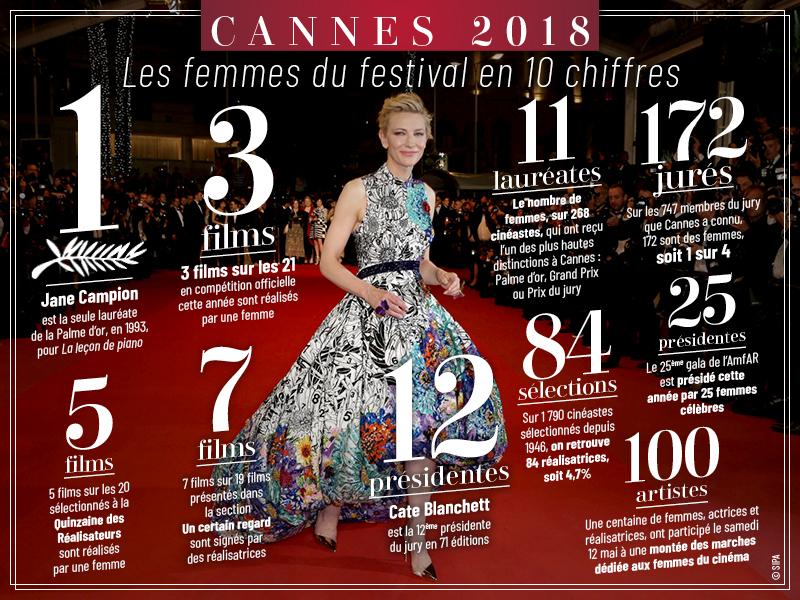 Cannes 2018, les femmes du festival en 10 chiffres